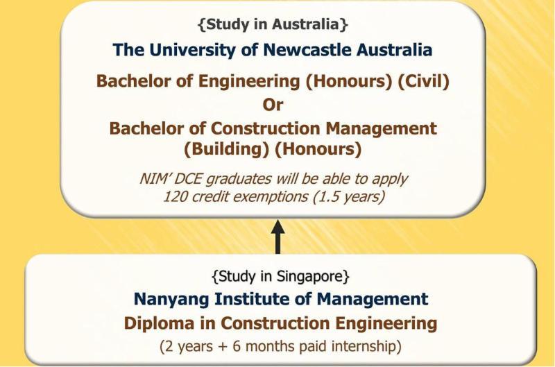 Study in Australia Via Singapore (Without IELTS)